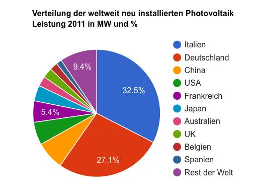 Neu PV Installationen 2011 nach Ländern