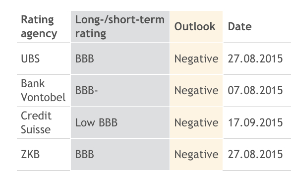 Credit rating Repower as of September 24, 2015