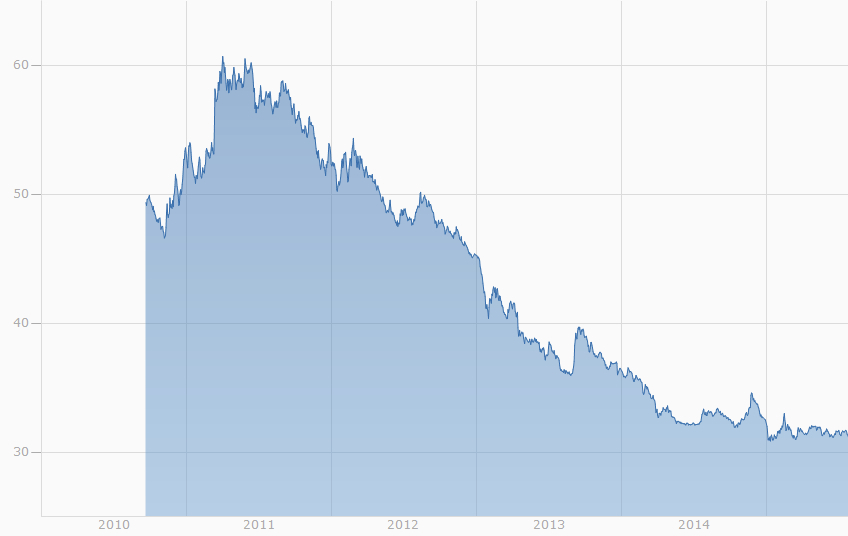 EEX Strompreis year ahead trading.