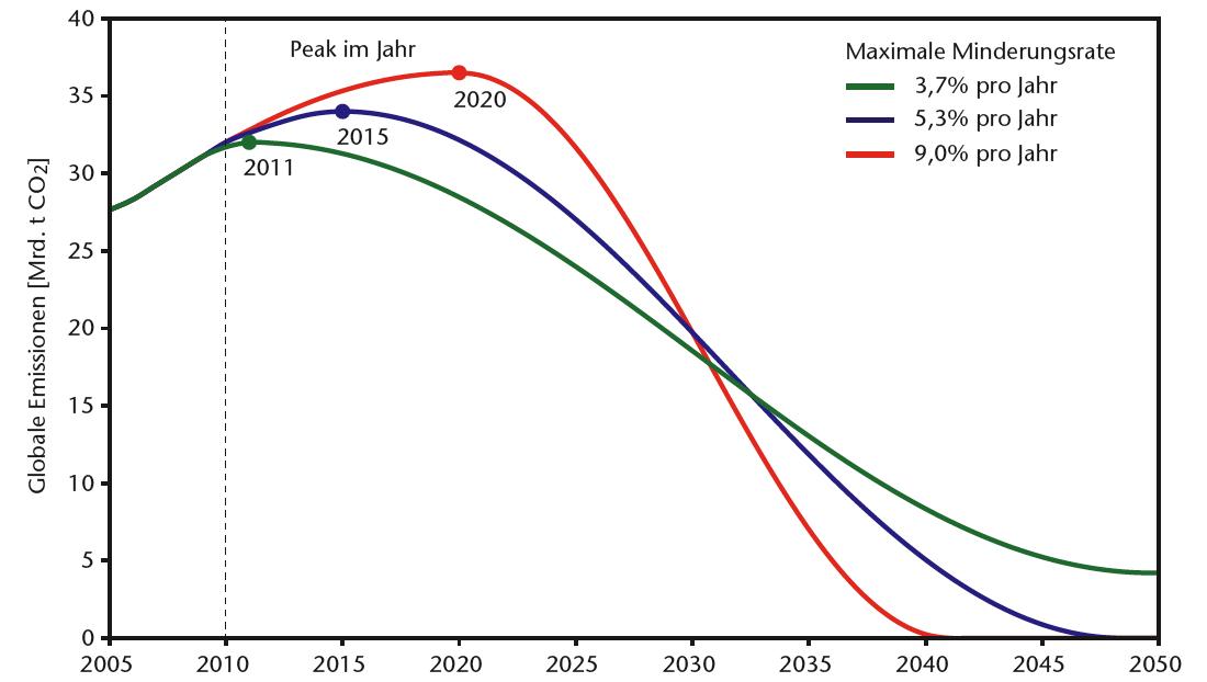 WBGU Budgetansatz. CO2-Reduktionspfade. WBGU 2009.