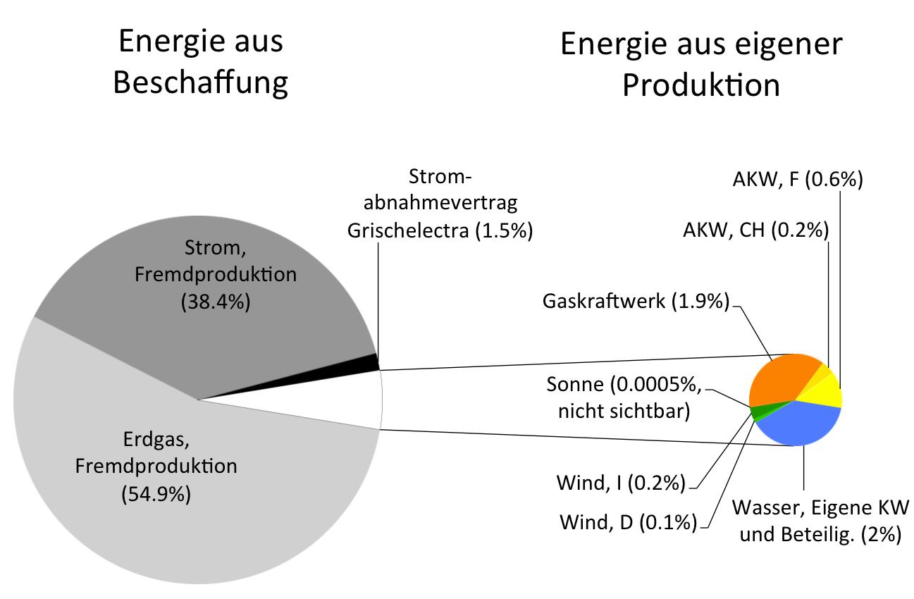 Repowers Energiebilanz auf einen Blick. | Zahlen: Geschäftsberichte (Fremdproduktion Strom und Erdgas: Jahre 2014 und 2015), Broschüre Repower auf einen Blick 2015 (Produktion aus eigenen Kraftwerken und Beteiligungen und Vertrag Grischelectra; langjährige Mittelwerte). Vergrössern.