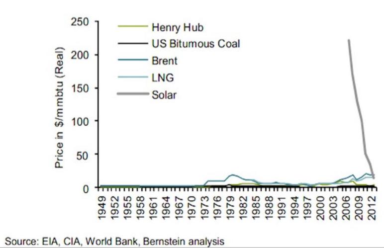 """Peisentwicklung von Photovolatikstrom gegenüber fossilen Energieträgern in den USA. Leitungsgebundenes Erdgas (""""Henry Hub""""), Steinkohle, Erdöl, verflüssigtes Erdgas und Solar bis 2012."""