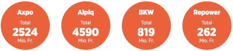 Graphik mit den Wertberichtigungen von Axpo (2524 Millionen), Alpiq (4590), BKW (819) und Repower (262 Millionen).