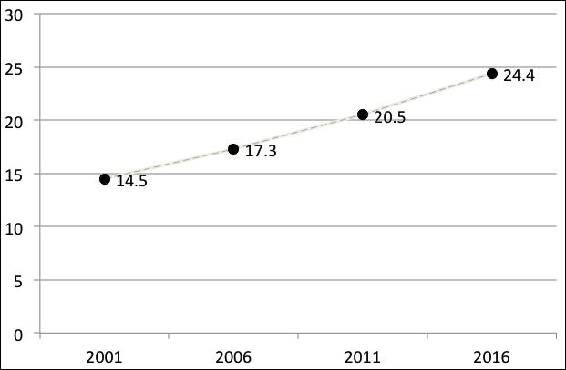 Graphik der Entwicklung der Folgekosten der Schweizer AKW. Regelmässig steigen die Kostenvorhersagen. Um 10 Milliarden in füfzehnzehn Jahren.