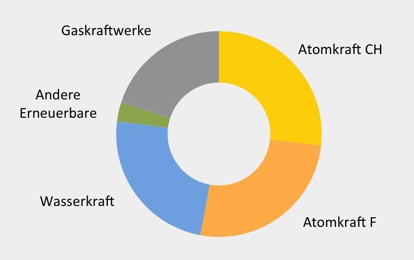 Stromproduktion der Axpo nach Produktionskategorien 2015-16