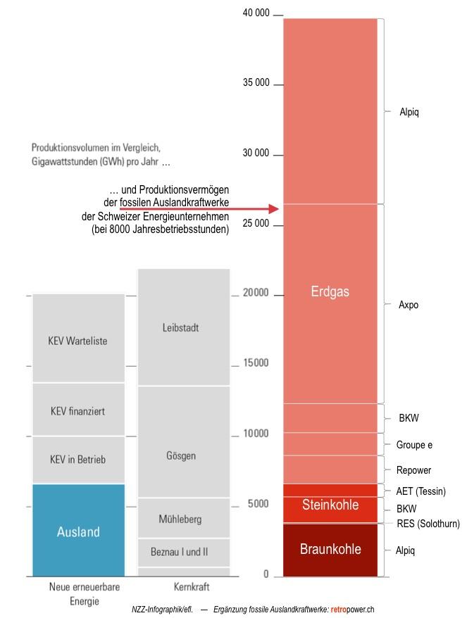 Diagramm: Kapazität von fossilen Auslandkraftwerken der Schweizer Stromwirtschaft und Produktion von Schweizer AKW im Vergleich.