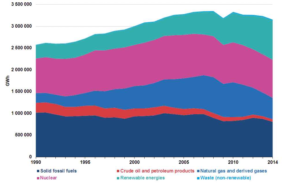 Gross electricity production by fuel in GWh. EU28. 1990-2014. Eurostat.