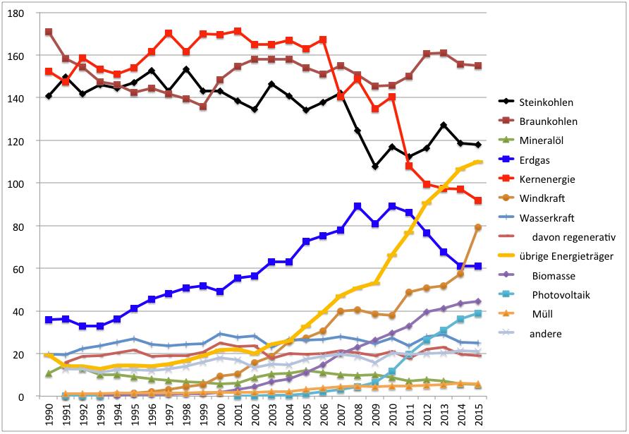 Stromproduktion in Deutschland Entwicklung nach Energieträgern 1990 bis 2015.